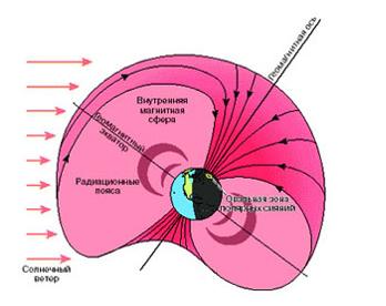Радиационные пояса Земли
