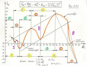 График для параметров орбит планет Солнечной системы