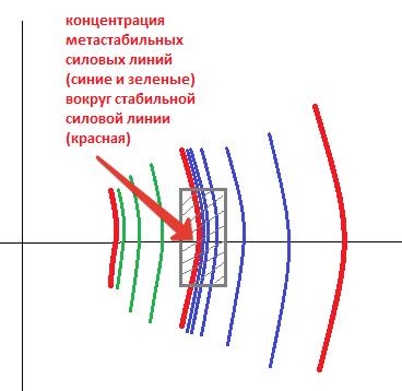 Метастабильная структура