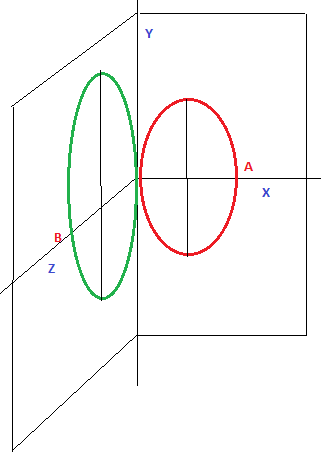 Пространственное квантование эллипсов
