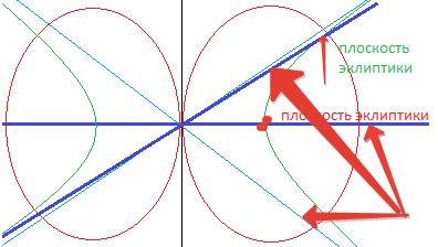 Три плоскости эклиптики