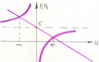 Пересечение кривых в точках, соответствующих скорости света