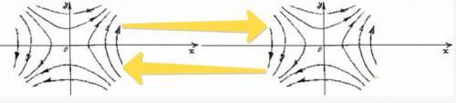 Схема взаимодействия двух притягивающихся вихрей