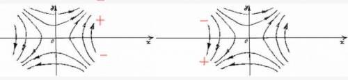 Симметричное расположение взаимодействующих вихрей