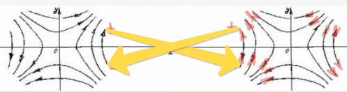 Схема взаимодействия асимметрично расположенных вихрей