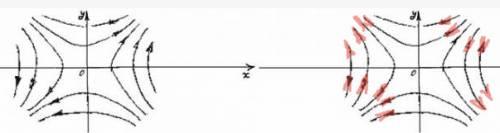 Асимметричное расположение взаимодействующих вихрей