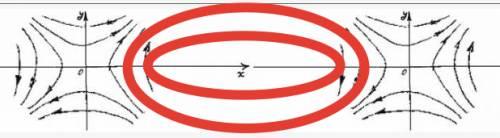 Вид силовых линий симметричного расположения вихрей