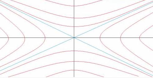 Эквипотенциальные поверхности семейства гипербол